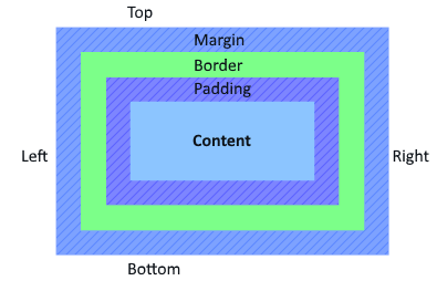 Image showing the CSS box model.